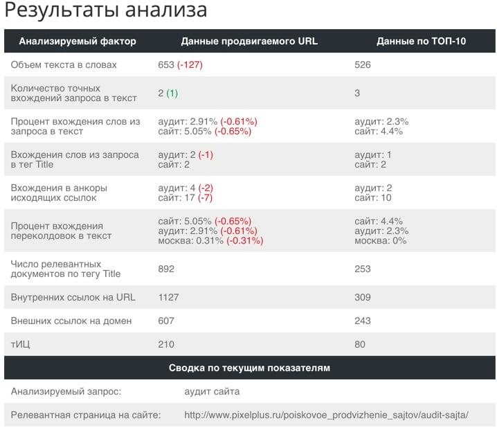 Поведенческие факторы для вывода в топ Кинешма рутрекер ссылка на сайт