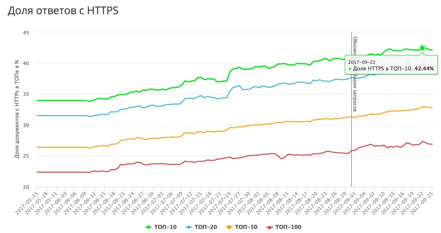 Доля сайтов на HTTPS в выдаче