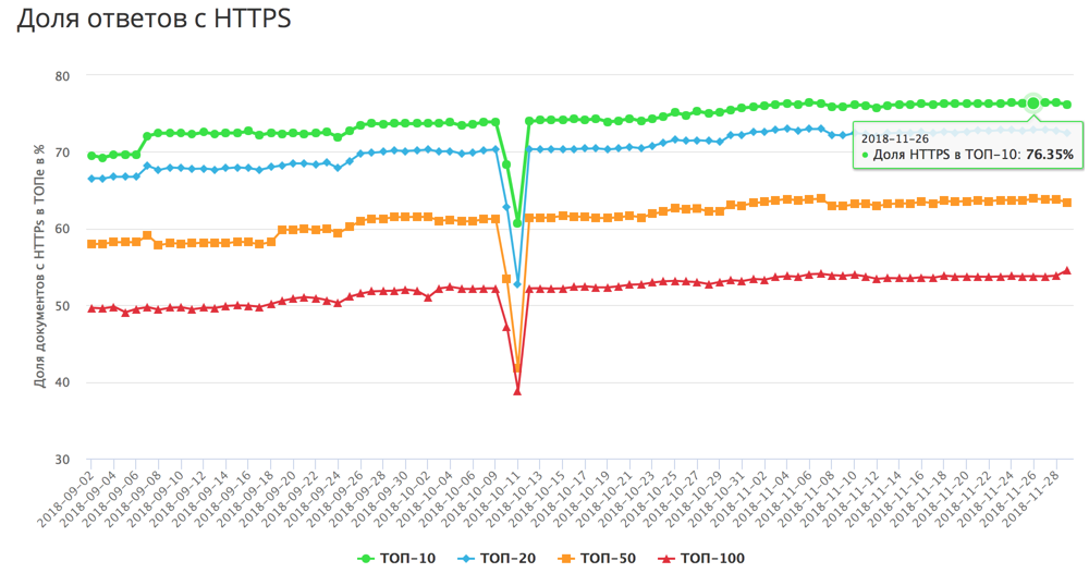 Доля HTTPS в Яндексе