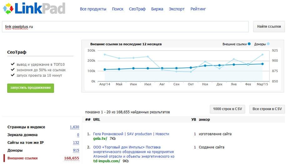 Сводка по входящих ссылкам на домен